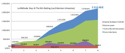 Méthode stop at win betting pour gagner aux courses hippiques