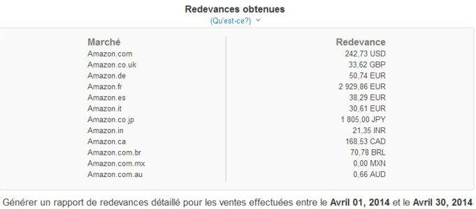 Revenus passifs générés par la vente d'ebook par Vanessa Malliane sur Amazon