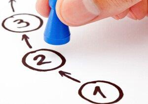 La méthode apm est construite en 3 étapes pour des résultats efficaces